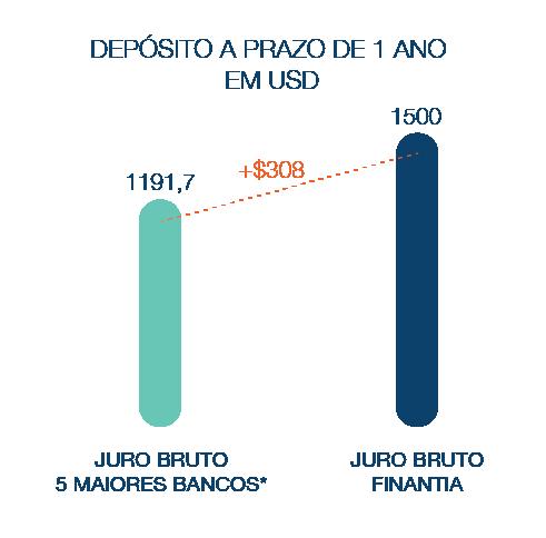 Depósitoa  Prazo Banco Finantia 1 ano Dólares